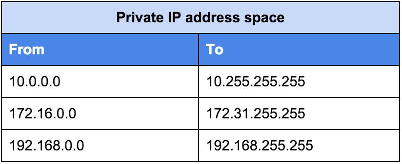 私有IP地址