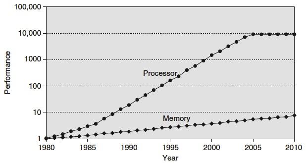 CPU and Memory Gap