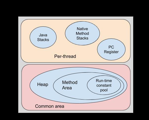 Java Runtime Data Areas