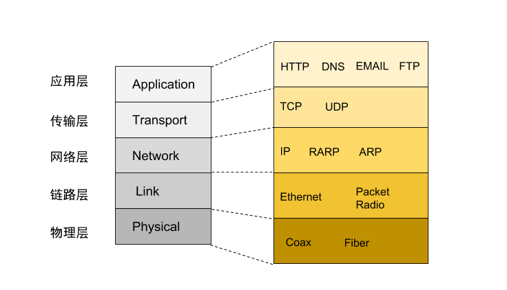 Network Protocol Layer