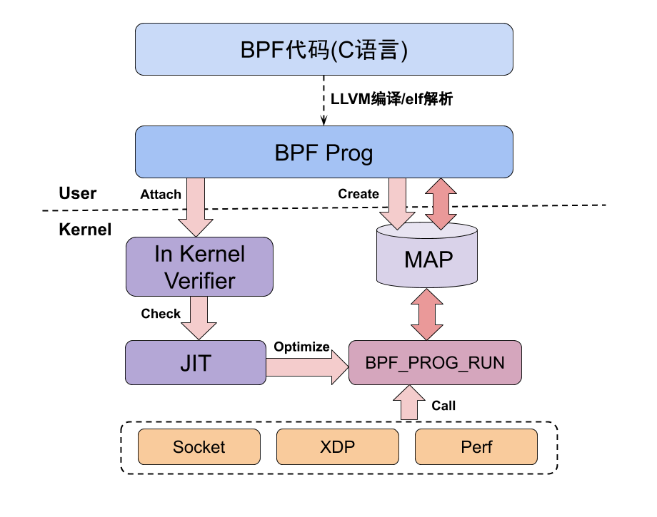 eBPF architecture