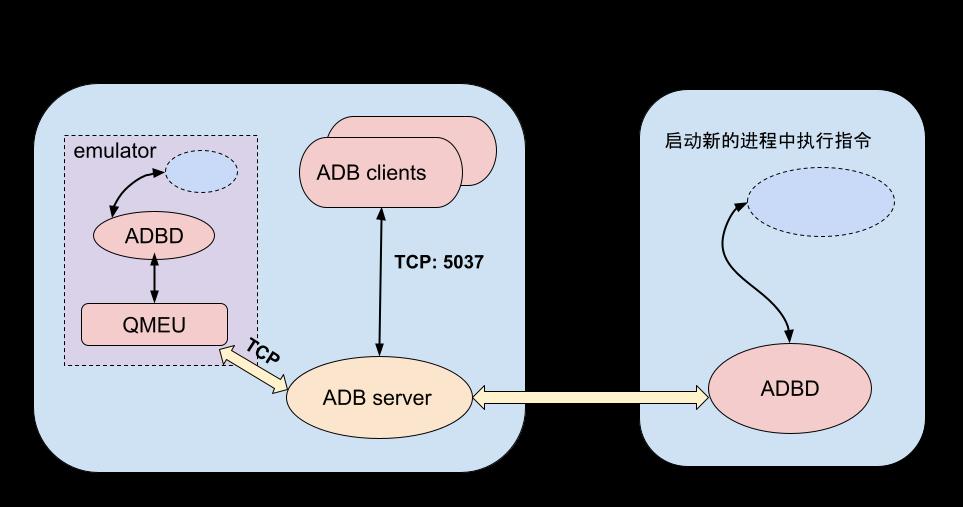 How ADB works