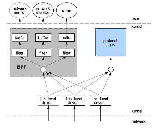 how BPF works
