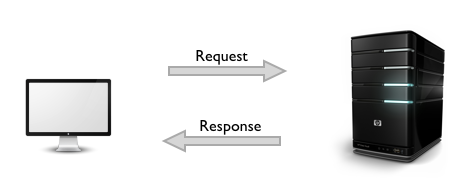 HTTP Request-Response