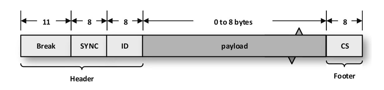 LIN frame format