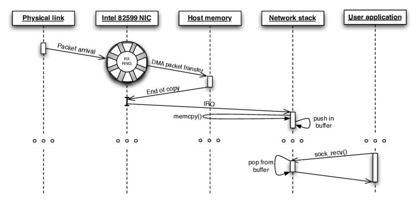 网络数据接收流程