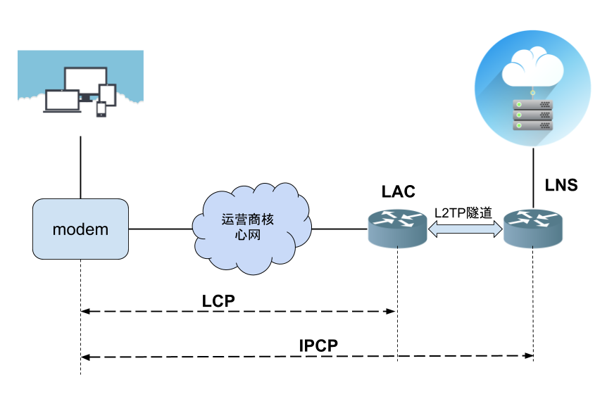ppp network architecture
