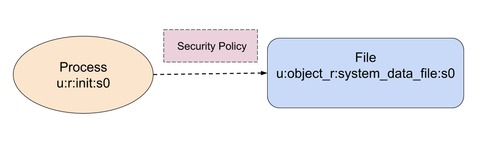 selinux policy concepts