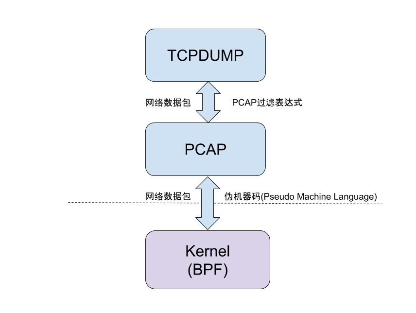 how tcpdump works